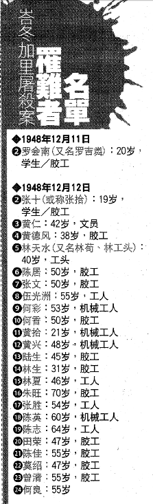 The names of 24 men aged from 19  to 70, killed in Batang Kali in December 1948. (Source: Sin Chew Daily)